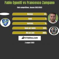 Fabio Eguelfi vs Francesco Zampano h2h player stats