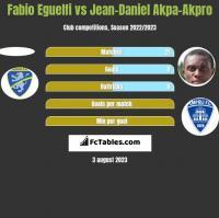 Fabio Eguelfi vs Jean-Daniel Akpa-Akpro h2h player stats
