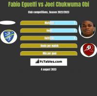 Fabio Eguelfi vs Joel Chukwuma Obi h2h player stats