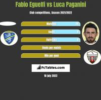 Fabio Eguelfi vs Luca Paganini h2h player stats