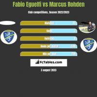 Fabio Eguelfi vs Marcus Rohden h2h player stats