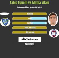 Fabio Eguelfi vs Mattia Vitale h2h player stats
