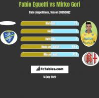 Fabio Eguelfi vs Mirko Gori h2h player stats