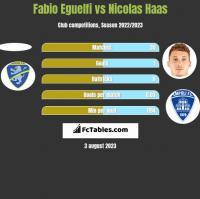 Fabio Eguelfi vs Nicolas Haas h2h player stats