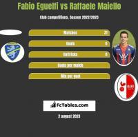 Fabio Eguelfi vs Raffaele Maiello h2h player stats