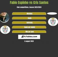 Fabio Espinho vs Cris Santos h2h player stats