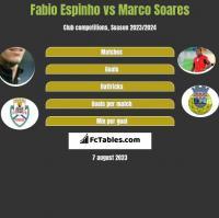 Fabio Espinho vs Marco Soares h2h player stats