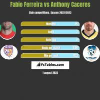 Fabio Ferreira vs Anthony Caceres h2h player stats
