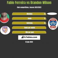 Fabio Ferreira vs Brandon Wilson h2h player stats
