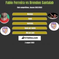 Fabio Ferreira vs Brendon Santalab h2h player stats