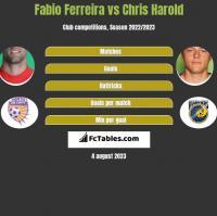 Fabio Ferreira vs Chris Harold h2h player stats