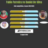 Fabio Ferreira vs Daniel De Silva h2h player stats