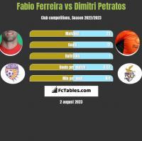 Fabio Ferreira vs Dimitri Petratos h2h player stats