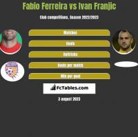 Fabio Ferreira vs Ivan Franjic h2h player stats