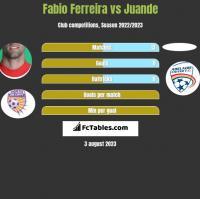 Fabio Ferreira vs Juande h2h player stats