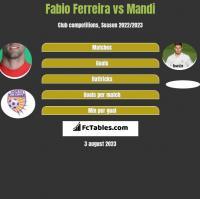 Fabio Ferreira vs Mandi h2h player stats
