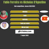 Fabio Ferreira vs Nicholas D'Agostino h2h player stats