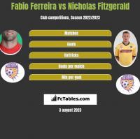 Fabio Ferreira vs Nicholas Fitzgerald h2h player stats