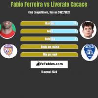 Fabio Ferreira vs Liverato Cacace h2h player stats