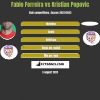 Fabio Ferreira vs Kristian Popovic h2h player stats