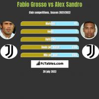 Fabio Grosso vs Alex Sandro h2h player stats
