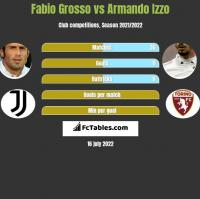 Fabio Grosso vs Armando Izzo h2h player stats