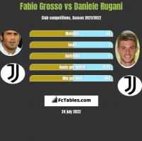 Fabio Grosso vs Daniele Rugani h2h player stats