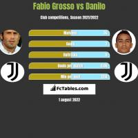 Fabio Grosso vs Danilo h2h player stats