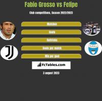 Fabio Grosso vs Felipe h2h player stats