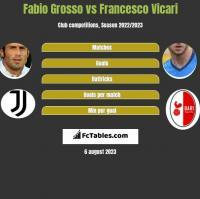 Fabio Grosso vs Francesco Vicari h2h player stats