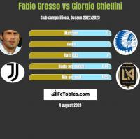 Fabio Grosso vs Giorgio Chiellini h2h player stats