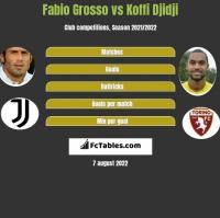 Fabio Grosso vs Koffi Djidji h2h player stats
