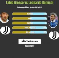 Fabio Grosso vs Leonardo Bonucci h2h player stats