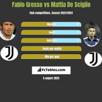 Fabio Grosso vs Mattia De Sciglio h2h player stats