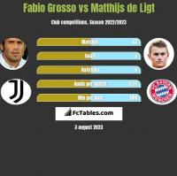 Fabio Grosso vs Matthijs de Ligt h2h player stats