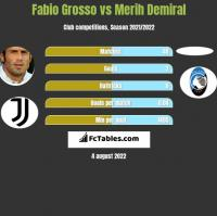 Fabio Grosso vs Merih Demiral h2h player stats