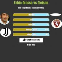 Fabio Grosso vs Gleison h2h player stats