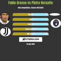 Fabio Grosso vs Pietro Beruatto h2h player stats