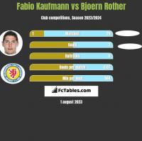 Fabio Kaufmann vs Bjoern Rother h2h player stats