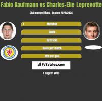 Fabio Kaufmann vs Charles-Elie Leprevotte h2h player stats