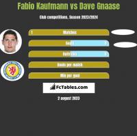 Fabio Kaufmann vs Dave Gnaase h2h player stats
