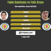 Fabio Kaufmann vs Felix Kroos h2h player stats