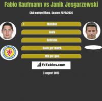 Fabio Kaufmann vs Janik Jesgarzewski h2h player stats