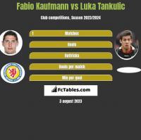 Fabio Kaufmann vs Luka Tankulic h2h player stats