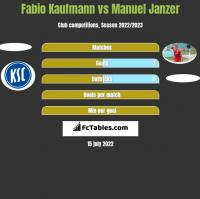 Fabio Kaufmann vs Manuel Janzer h2h player stats