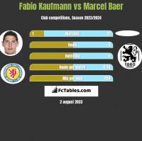 Fabio Kaufmann vs Marcel Baer h2h player stats