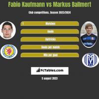 Fabio Kaufmann vs Markus Ballmert h2h player stats