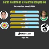 Fabio Kaufmann vs Martin Kobylański h2h player stats