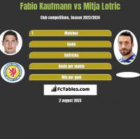 Fabio Kaufmann vs Mitja Lotric h2h player stats