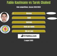 Fabio Kaufmann vs Tarek Chahed h2h player stats